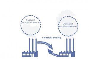 Politiche ambientali concrete <br> di contrasto al cambiamento <br> climatico per Italia e Europa